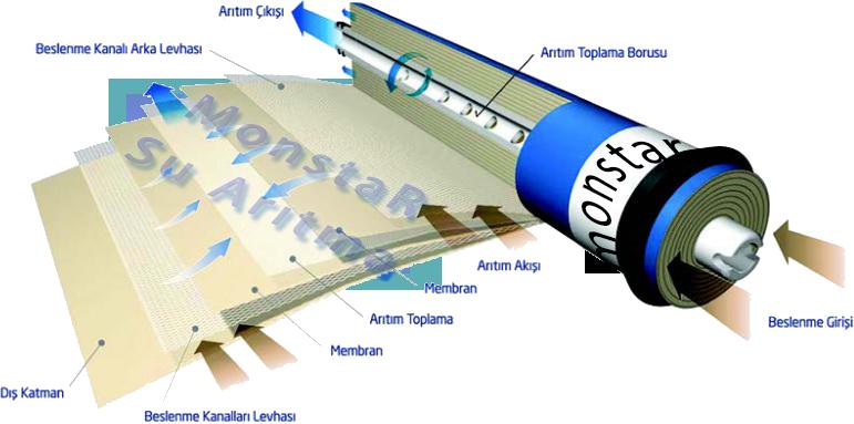 membran filtre yapısı nasıldır